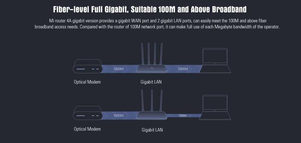 Xiaomi Mi 4A 5GHz WiFi Dual Band AC1200M Smart Wireless Router Wholesale