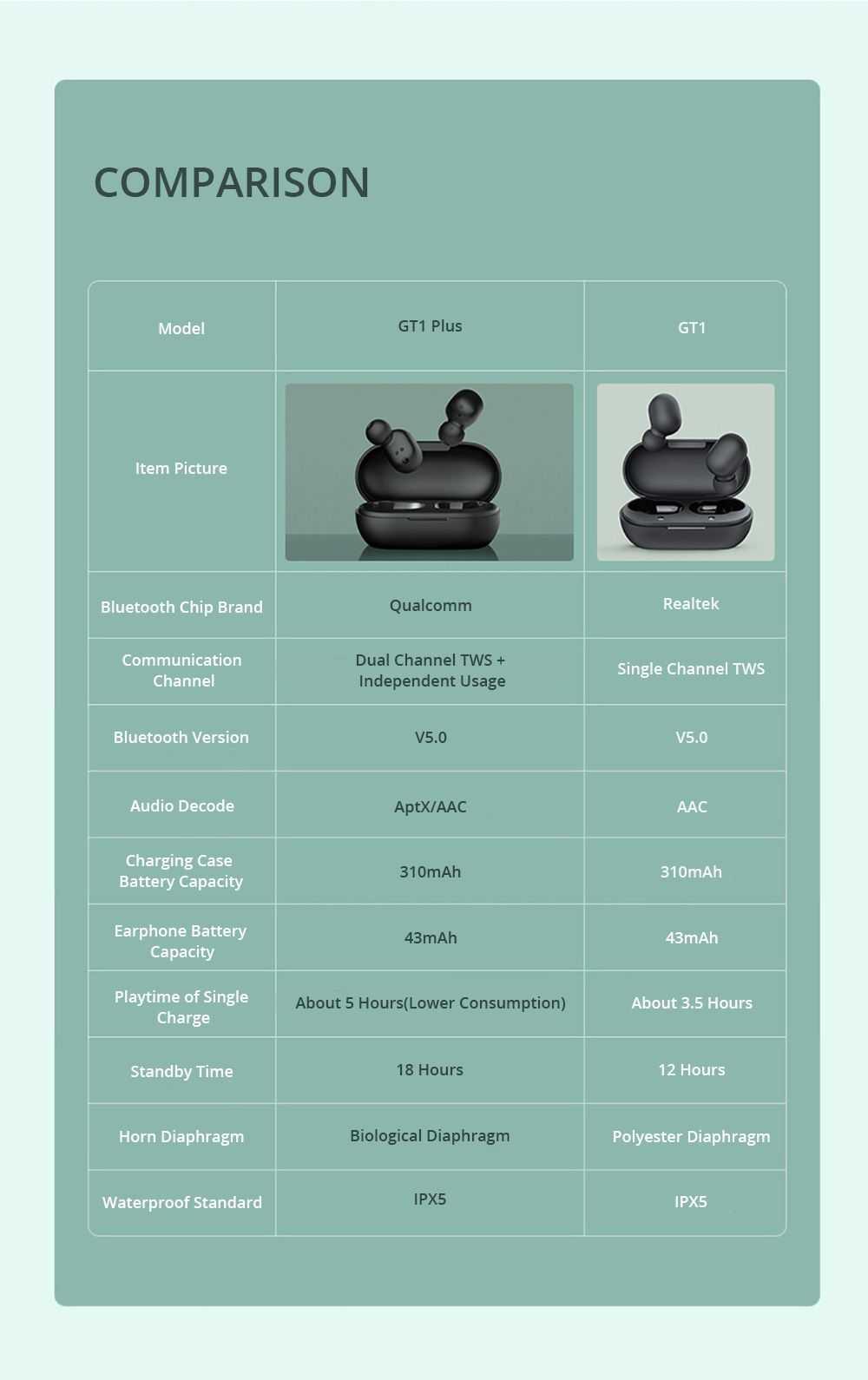Haylou GT1 PLUS Bluetooth True Wireless Earphones