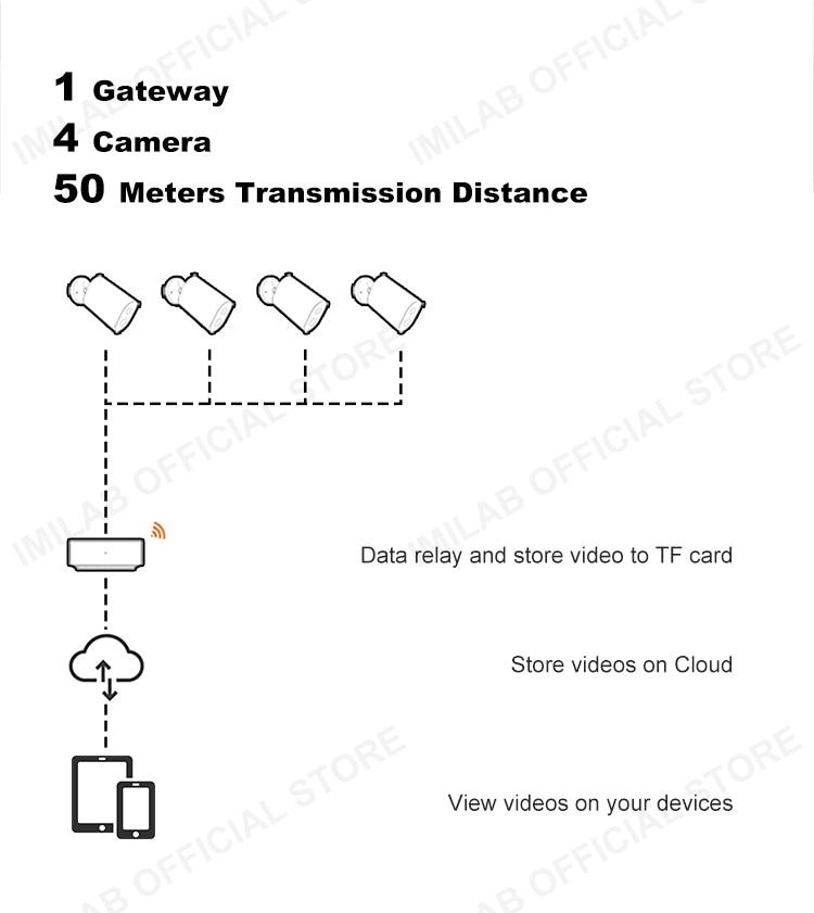 IMILAB EC2 Wireless Outdoor Camera &Gateway